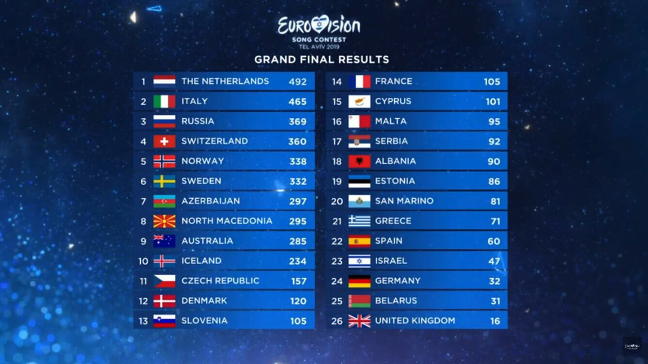 Eurovision song contest resultat
