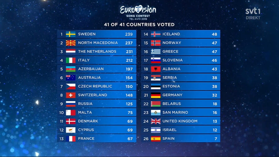 Eurovision song contest 2019 resultat